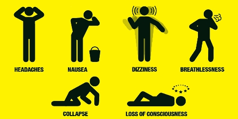 Carbon monoxide symptoms